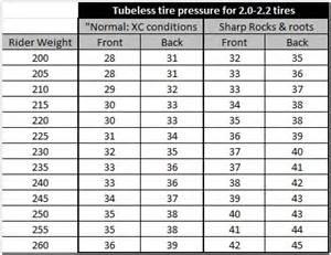 Tire Air Pressure Conversion Chart Tire Pressure Chart