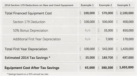 2014 section 179 limits section 179 depreciation tax deduction 2014 taycor financial