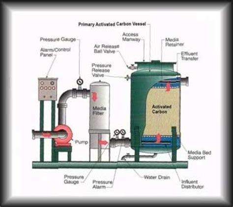 Filter Kran Air Kenmaster Water Filter Carbon Active Kenmaster Km 29 activated carbon filters water treatment systems