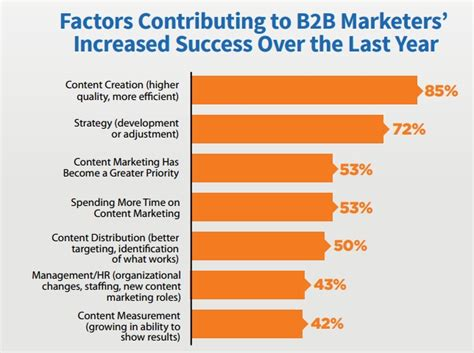 top factors to consider in planning your dream house top 5 b2b content marketing trends infographic social