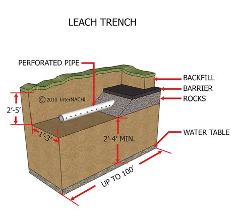 leach bed index of gallery images septic systems absorption drainfield