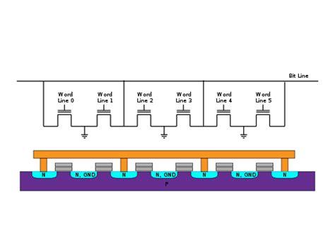 memory layout engineer memory serial nor flash vague electrical engineering