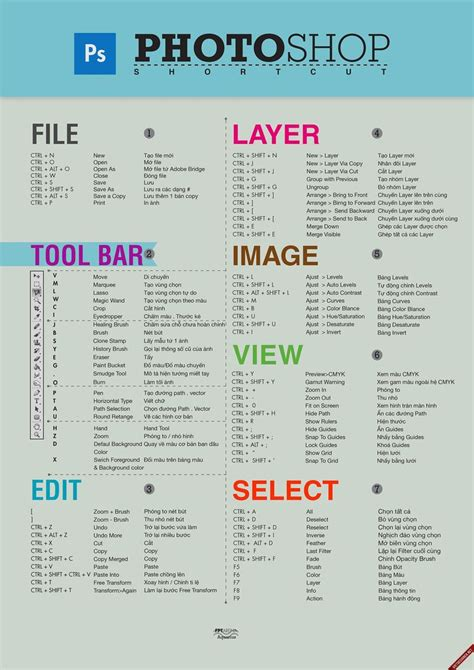 tutorial on keyboard shortcuts 260 best images about photoshop on pinterest adobe