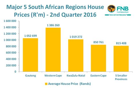 the average house price in sa s provinces