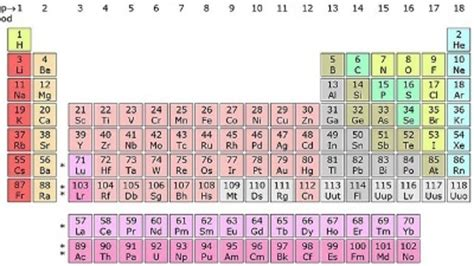 Updated Periodic Table by Four New Elements Added To Periodic Table