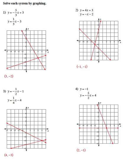 Solve Each System By Graphing Worksheet by Algebra 2 Worksheet 3 3 Solving Systems Of Inequalities By