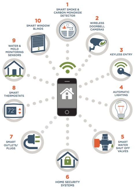smart home technologies smart home technologies for mature homeowners