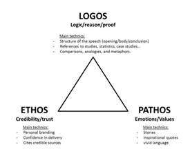 how to use logos in an essay ethos pathos logos the learning cafe