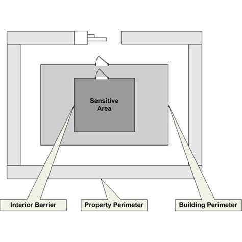 overview physical security controls page 1