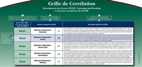 Grille Evaluation Toeic by Plurilinguisme 171 Didactique Des Langues Claude Springer