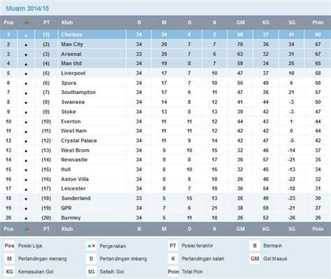 detiksport klasemen liga inggris jadwal dan klasemen liga inggris pekan ke 35 kabardunia com