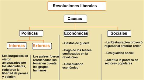 3 preguntas fundamentales de todo sistema economico social site revoluciones liberales causas