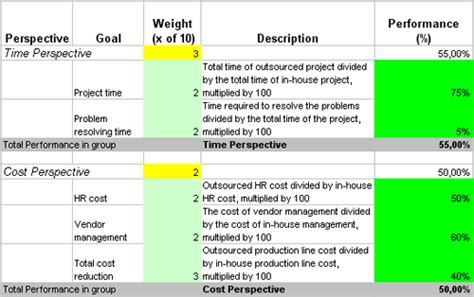Implement Metrics And Kpis To Measure Hr Outsourcing Efforts Hr Outsourcing Template