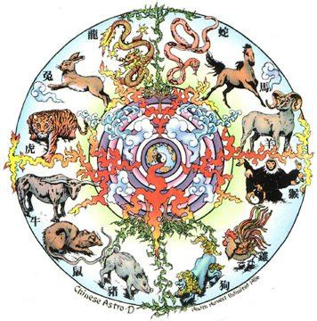 origin of new year animals the origin of zodiac the great race misscellanews