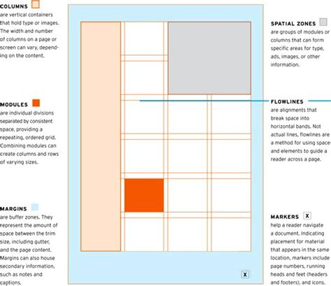 layout essentials using grids pdf ux for complex data design ux collective