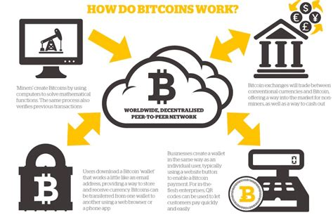 bitcoin what is it what is bitcoin and blockchain and why is it important