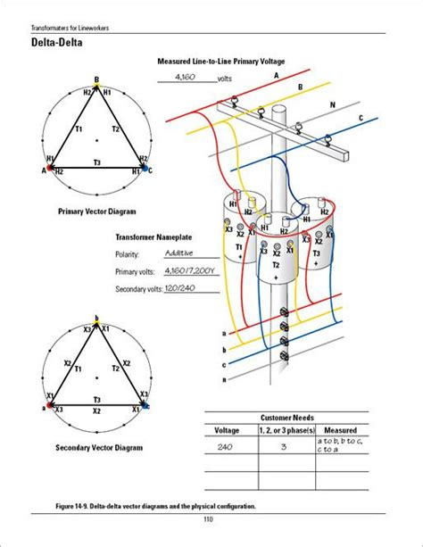 padmount transformer grounding diagrams padmount free