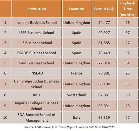 Best Mba Europe 2015 by Mba In Europe Roi Program Costs Vs Payback Time Topmba