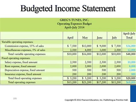 budgeted income statement template excel budgeted income statement template 28 images budgeted