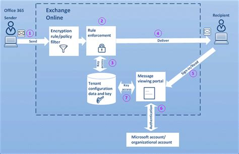 Office 365 Email Gateway Office 365 Message Encryption Decryption Steps For