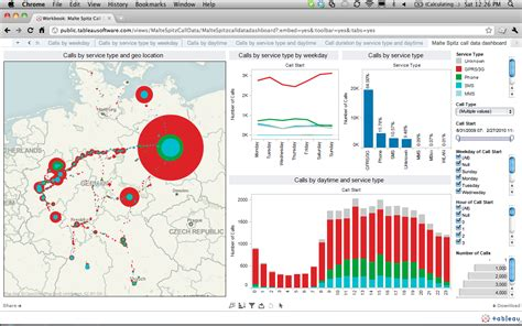 tableau tutorial for dashboard tableau public data visualisation and interactive