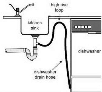 My Kitchen Sink Is Not Draining by Dishwasher Won T Drain What To Check How To Fix