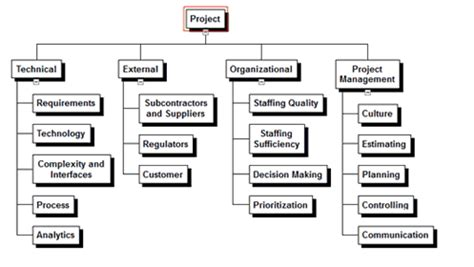 Risk Register Development Hulett Associates Project Risk Management Risk Breakdown Structure Template Word