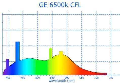 blue light spectrum light bulbs full spectrum led grow lights