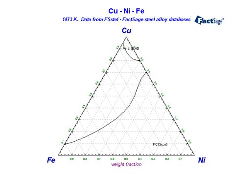 ni cu phase diagram fsstel factsage steel alloy phase diagrams