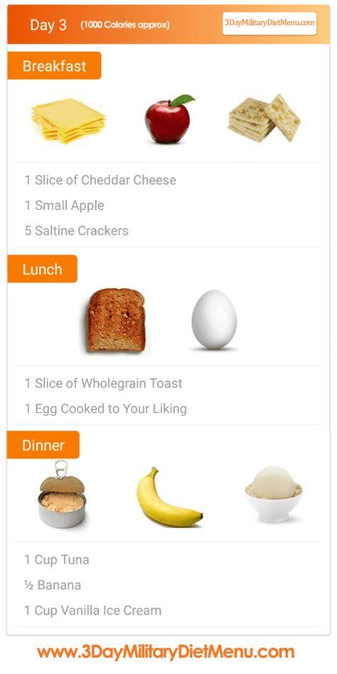 3 Day Military Diet Menu (Beginner's Guide & Meal Plan)