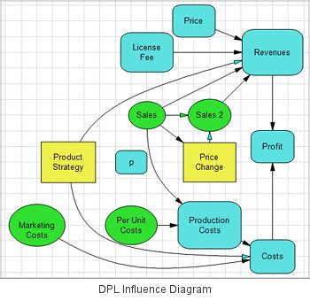 influence diagram software how the dpl software stacks up against other decision tree