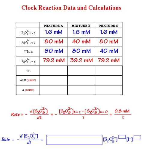 Table Data In Html Clock Reaction Data Table