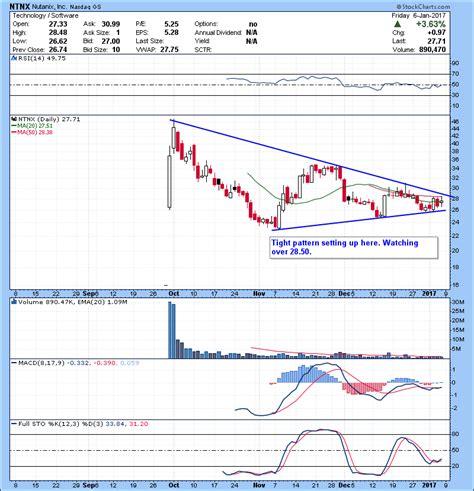 pattern day trader reddit trading watch list 01 09 2017 day trading alerts