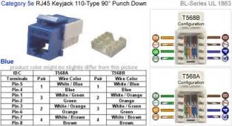 rj45 keyjack 110 type punch 90 degree bl series cat 5e