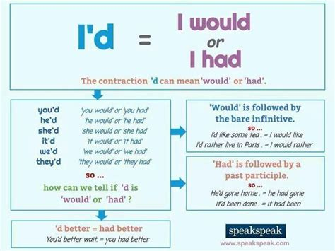 80 best conditionals images on pinterest english grammar 38 best images about conditional on pinterest english