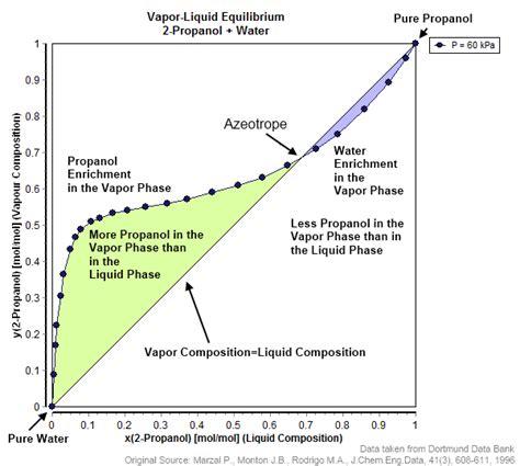 water ethanol phase diagram azeotrope