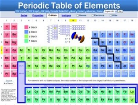 Periodic Table Dynamic by Journey Of A 21st Century Education Professional 187 Archive 187 Periodic Table Anyone