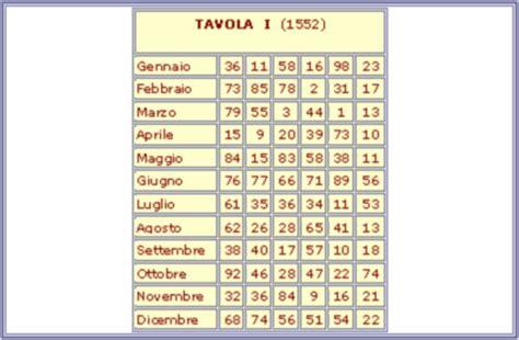 tavola numerica da stare rutilio benincasa e le 19 tavole periodiche 1552 io