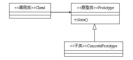 design pattern in java wiki 原型模式 23种设计模式 极客学院wiki