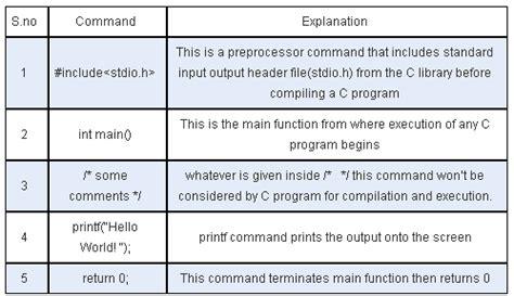 tutorial of c all c tutorial books c basic programming c programming