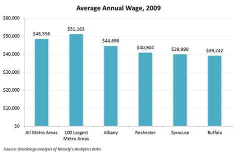 average of average annual wages and wage growth onondaga