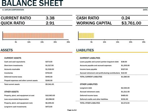 the balance sheet with working capital can help you make a