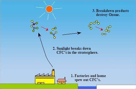 Ozone Layer Protection | Environmental Protection Department Carbon Tetrachloride Molecule