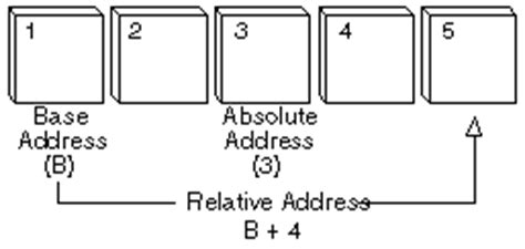 what is address webopedia definition