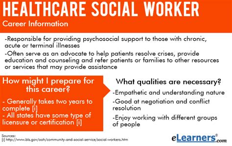 what do healthcare social workers do elearners