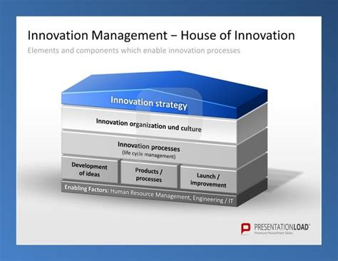 strategy house template innovation management powerpoint templates the house of