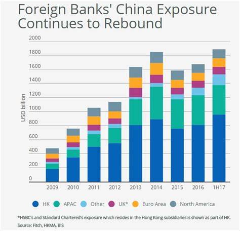 international banks in china foreign banks increase china exposure the asset