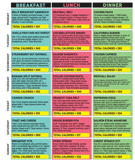 Tummy Detox Dr Oz by Dr Oz 21 Day Flat Belly Plan Sle Weekly Menu