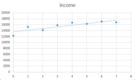 reading layout excel 2013 predicting future values with excel x y scatter charts