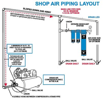 compressed air layout of workshop shop air system double check me